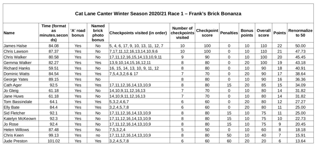 results spreadsheet for franks brick bonanza